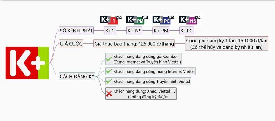 Cách kích hoạt, đăng ký và hủy dịch vụ K+ trên truyền hình số Viettel