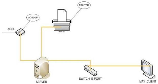Cách thiết kế hệ thống mạng LAN cho phòng máy Internet, quán NET, quán Game