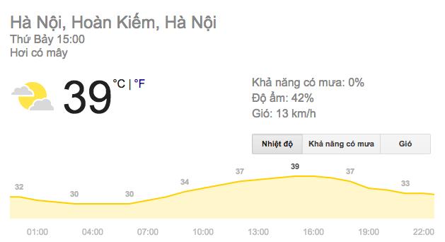 Hà Nội nắng nóng gắt nhất kề từ đầu hè, có nơi lên đến hơn 40°C
